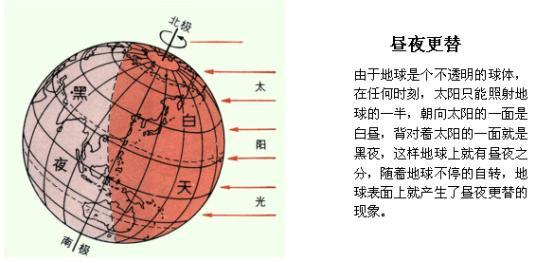 地球仪上的经线;