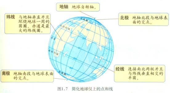 (4)地球仪是一种立体地图