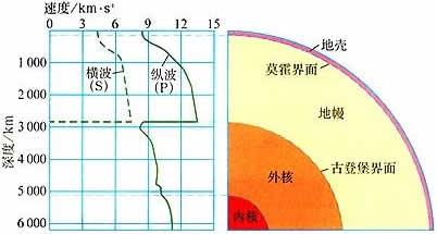 地球的圈层结构 冷热不均引起的大气运动