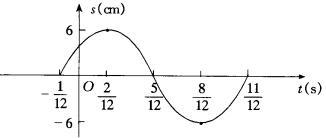 函数y=asin(ωx φ)的图象图片